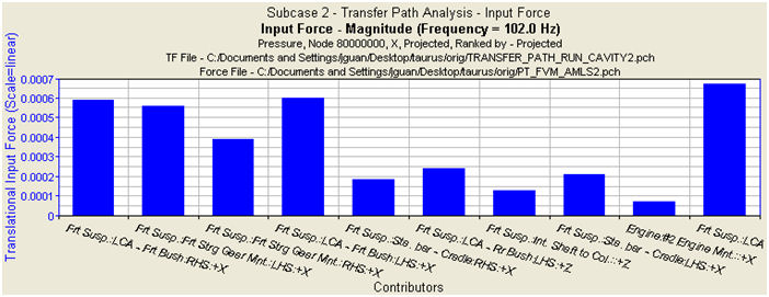 Transfer Path Analysis - Input Force