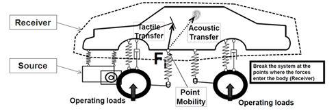 Transfer path attachment point
