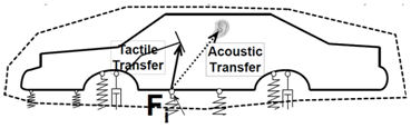 Transfer path - responding structure - isolated state