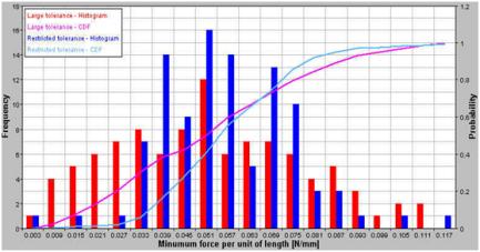 Plot of Reduced vs Large Tolerances