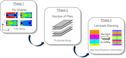 Concept Design of material orientation and placement through Free-Size optimization