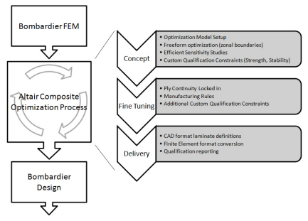 Schematic Summary of Integrating Design Optimization within the Structure Design Process