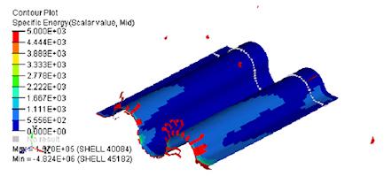 CMH-17 - Simulation