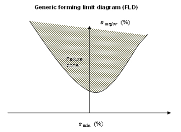 Forming Limit Diagram - Failure Zone