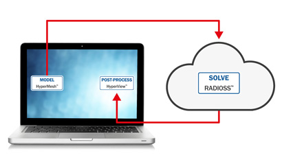 Cloud Computing Example