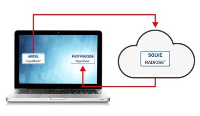 Cloud Computing Example