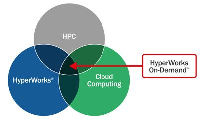 HyperWorks On-Demand