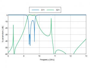 S-parameter pass-band