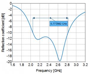 Impedance bandwidth