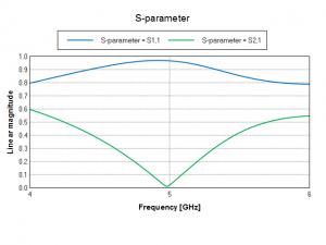 4 – 6 GHz range