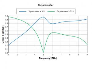 1 – 10 GHz range