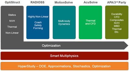 Figure 2: Open Architecture Optimization Environment