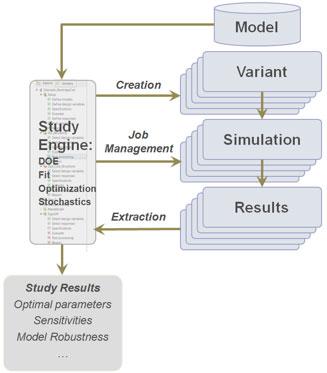 Figure 3: HyperStudy's Process Flow