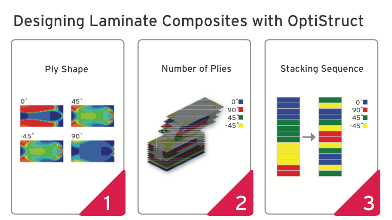 Computer Simulation S Role In Advancing Composite Aircraft