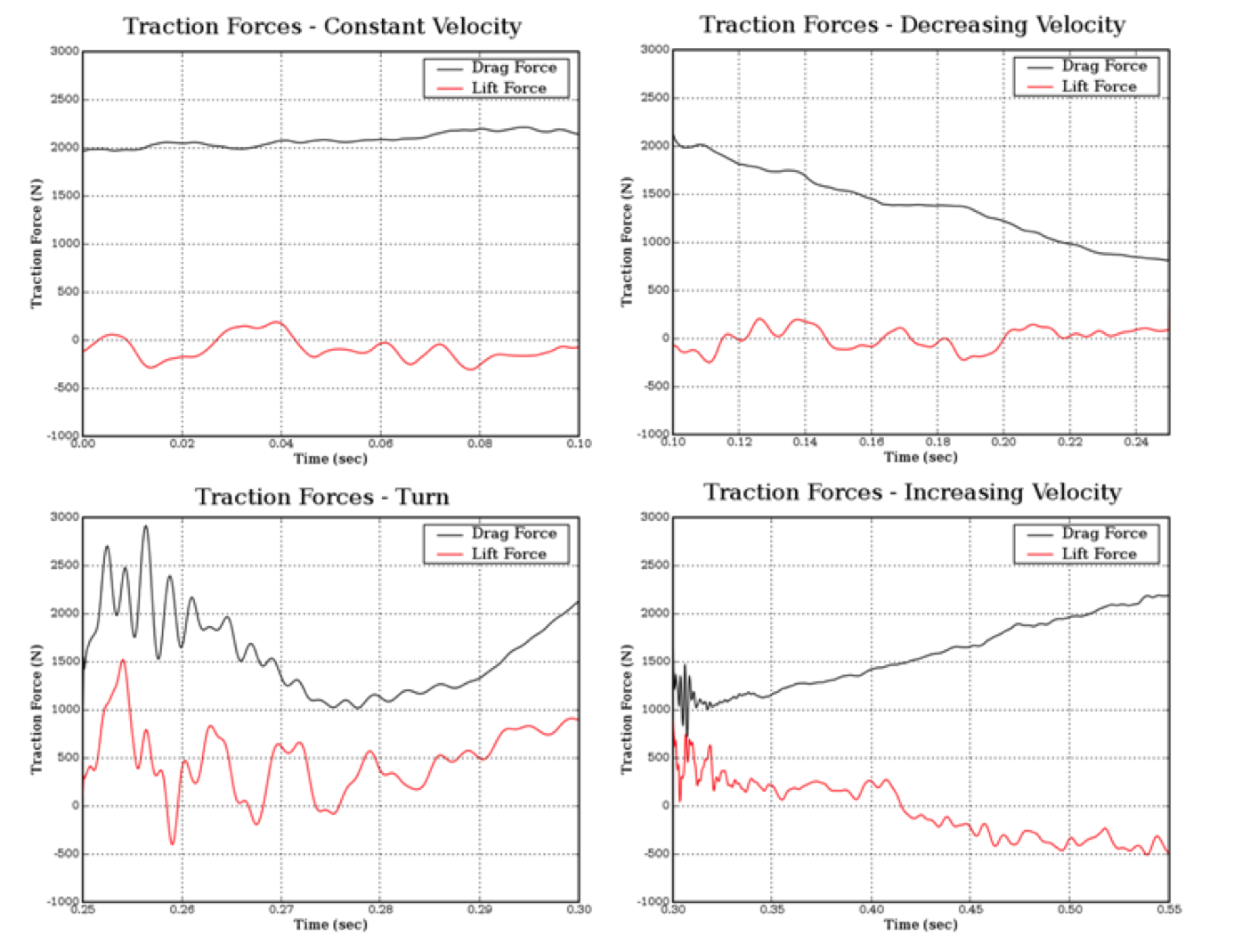 Figure 3: Time trace of traction forces acting on vehicle body and wheels during the four stages of the turning maneuver.