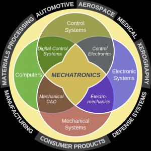 Image: https://en.wikipedia.org/wiki/Mechatronics#/media/File:Mecha_workaround.svg
