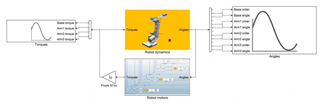 Fig: Model-based Development helps simulate and improve the dynamic performance of smart, multi-disciplinary systems