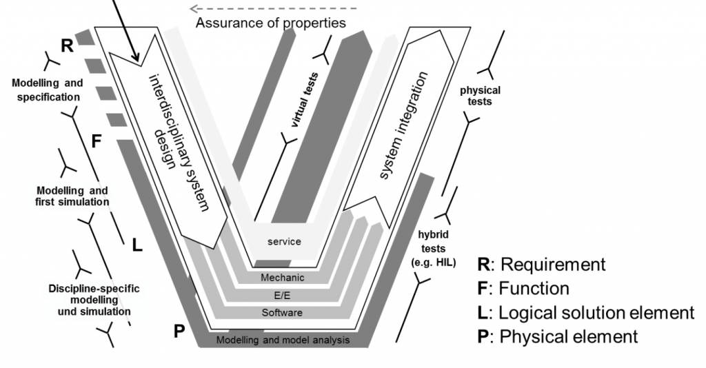 Fig: Extended V-model for model based systems engineering according to Eigner et al.