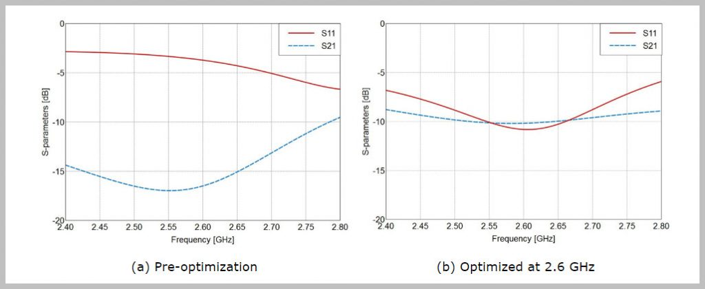 Comparison of impedance matching (S11) and port isolation (S21)
