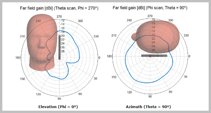 Phone radiation patterns in proximity of a human head