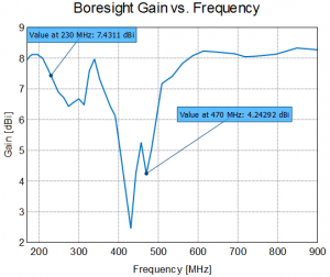 Boresight gain