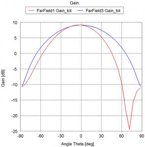 Far-field gain