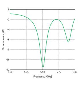Resonance at 5.5 GHz