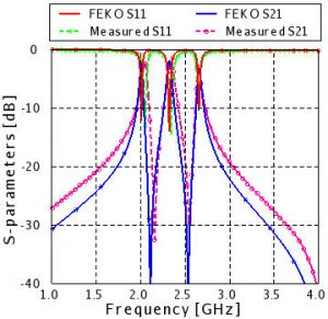 Measurement compared to FEKO simulation