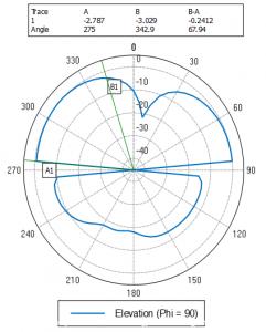 Principle plane radiation pattern at resonance