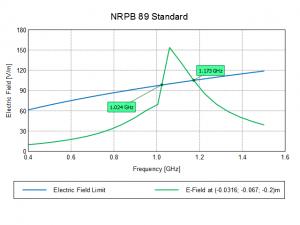 NRPB 89 Standard