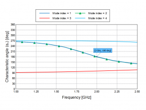 angle plot for the ring antenna