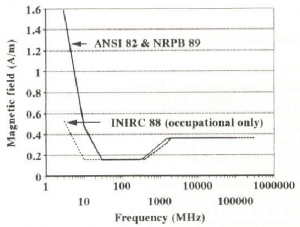 The standards for the operating band 400MHz to 1.5GHz