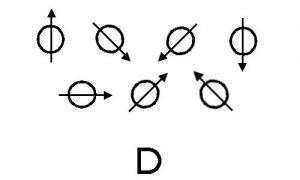dipoles
