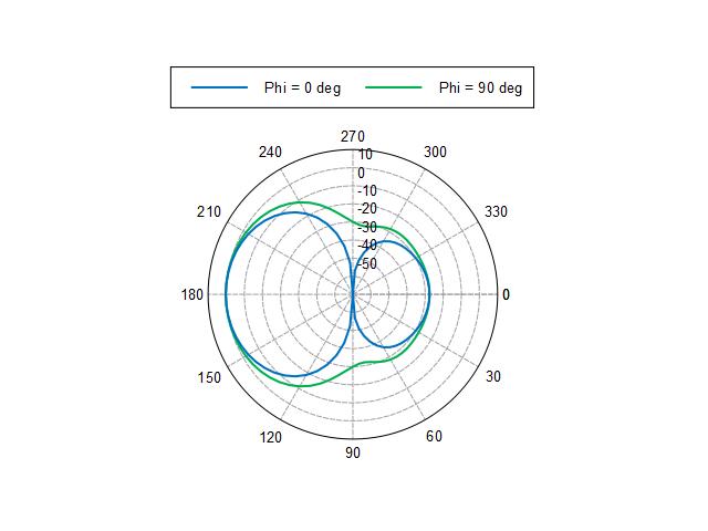 Log Periodic Dipole Array - Altair HyperWorks Insider