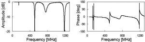 S-parameter comparison