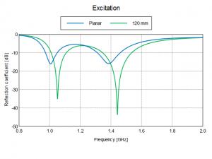 Impedance match