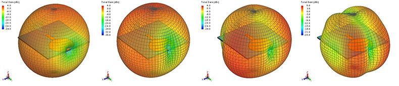 3D total gain patterns