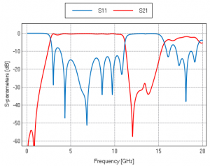 S-parameters for UWB-filter