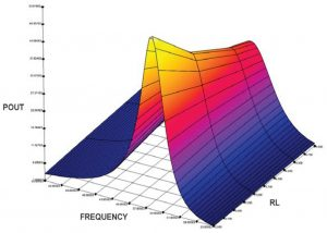 Contactless Energy Transfert FEA Transmitted power vs. operational frequency F and load