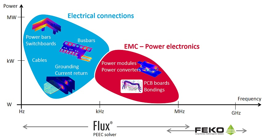 interconnections applications range Flux PEEC