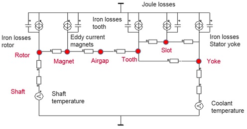 equivalent thermal circuit