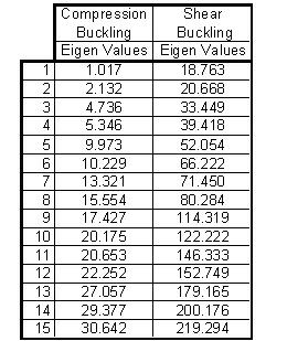 Buckling Eigenvalue Results for Baseline Panel