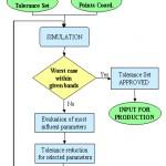 Quality process flowchart