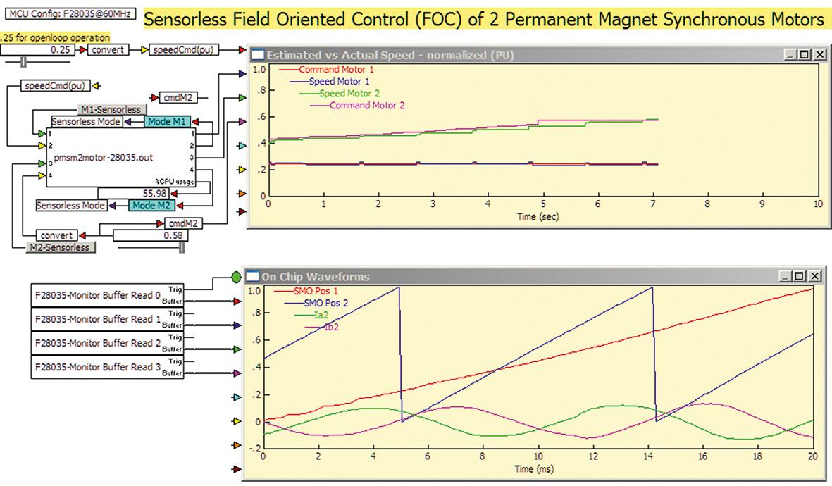 Sensorless PMSM Panel Motor