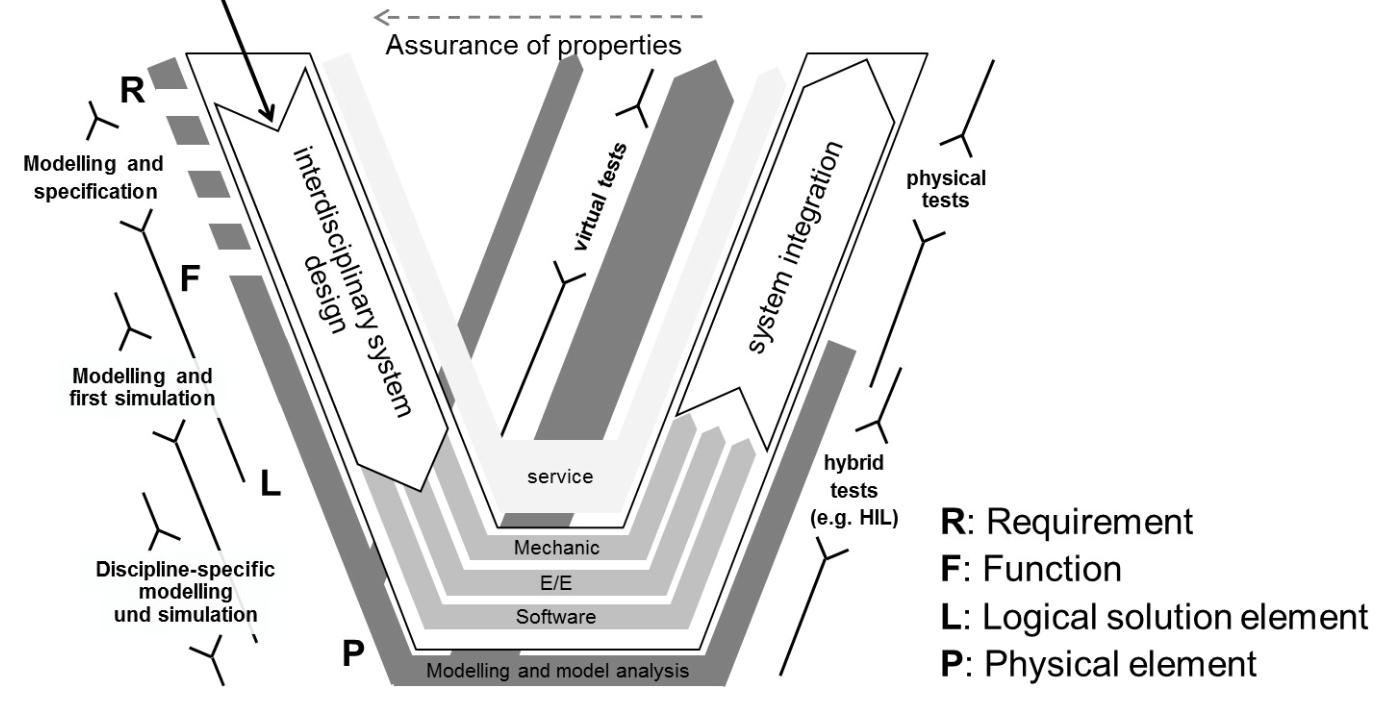 Fig: Extended V-model for model based systems engineering according to  Eigner et al