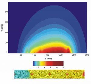 Quasi-TEM mode strip element B field profile