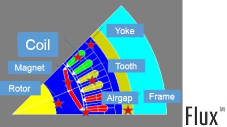 Lumped circuit temperature nodes thermal analysis