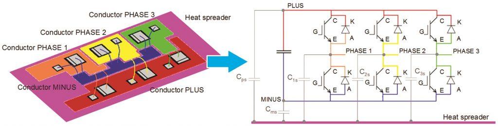 Power module conductors capacitances equivallent module Flux PEEC