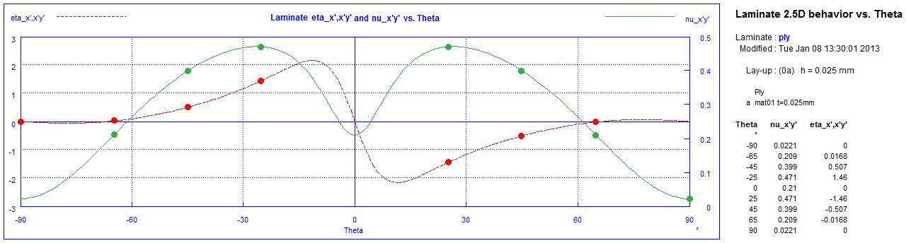 Mismatch of Poisson's ratios